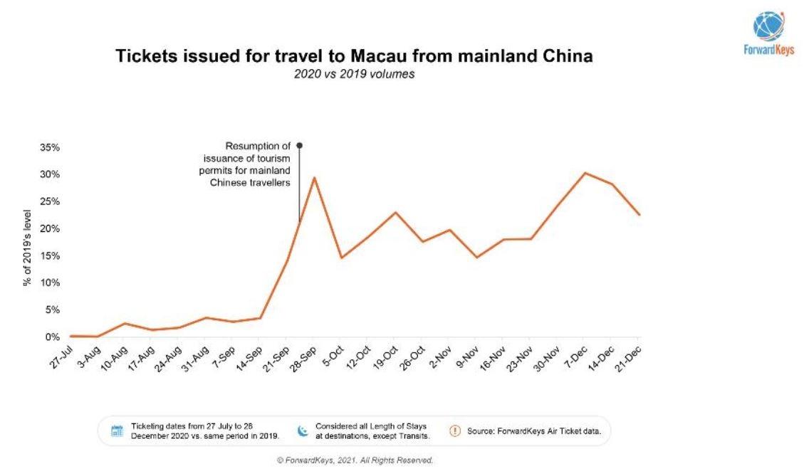 ForwardKeys:中国国内旅游热度攀升 但不确定性仍在