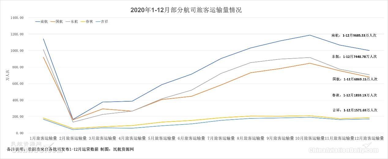 图:2020年1-12月部分航司旅客运输量统计表