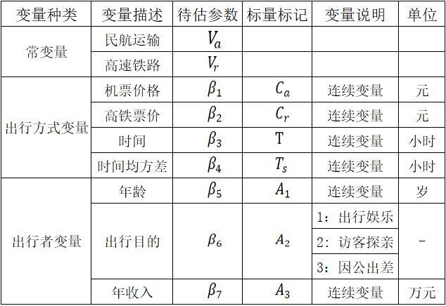 表1模型变量设置