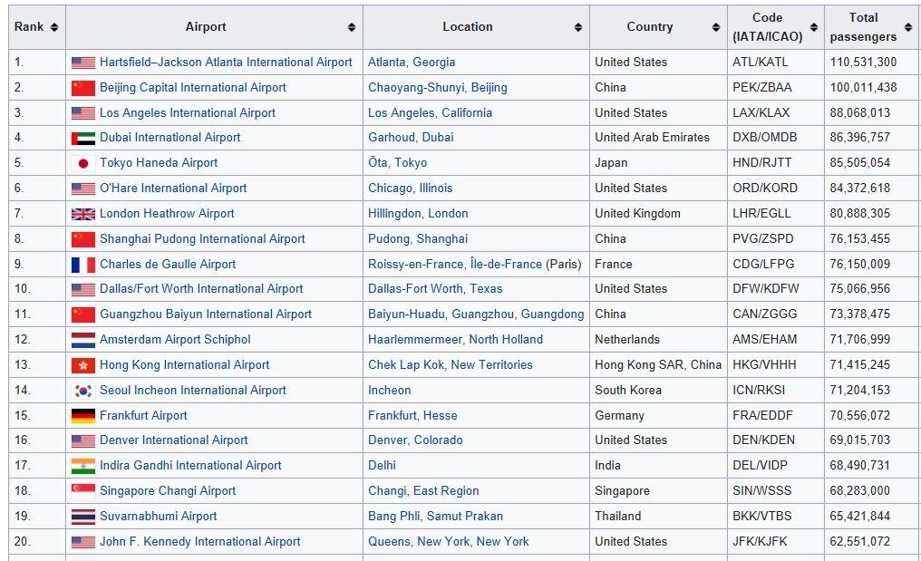 2019年全球最繁忙机场