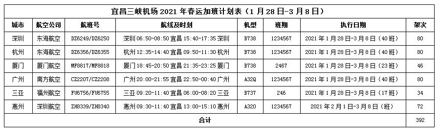 三峡机场2021年春运加班计划
