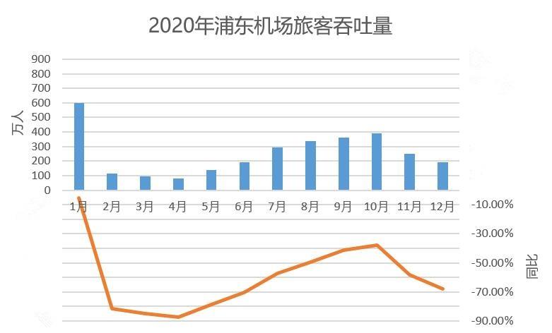 2020浦东机场旅客吞吐量