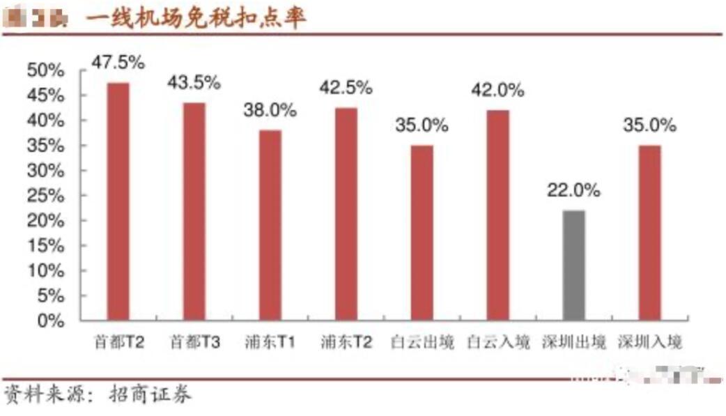 来源:招商证券研报