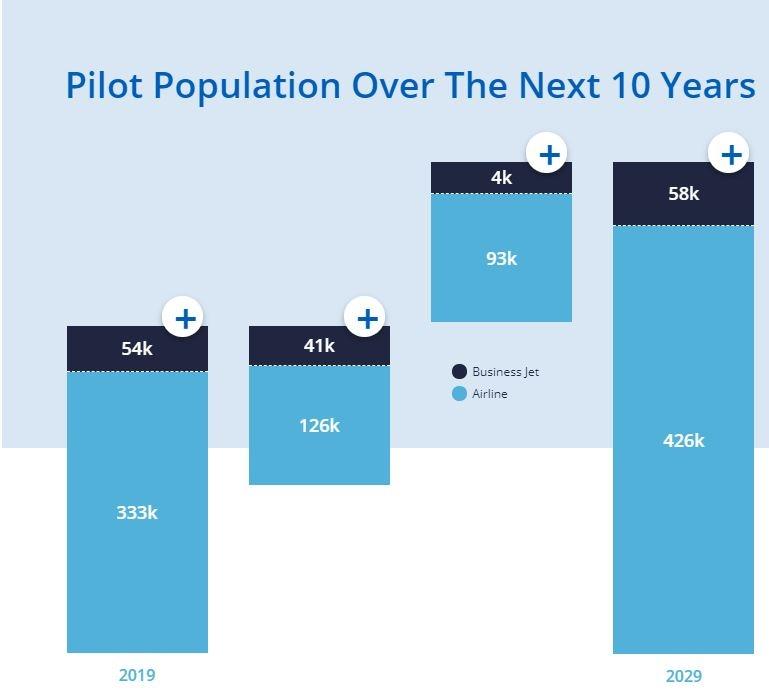 CAE预测未来的飞行员从业人数