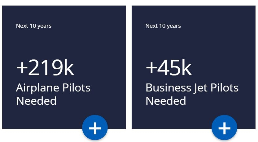 CAE预测未来十年需要的飞行员空缺