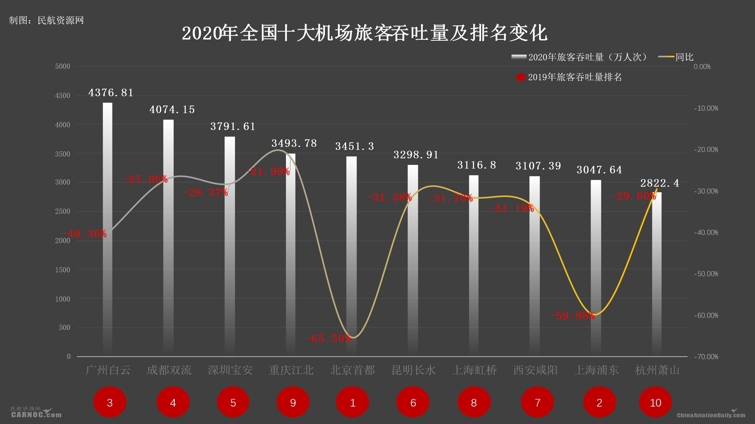 2020gdp全国机场吞吐量排名_gdp排名2020全国排名
