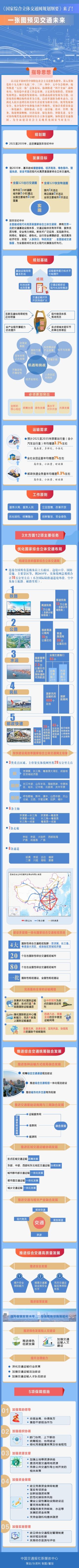 《国家综合立体交通网规划纲要》发布