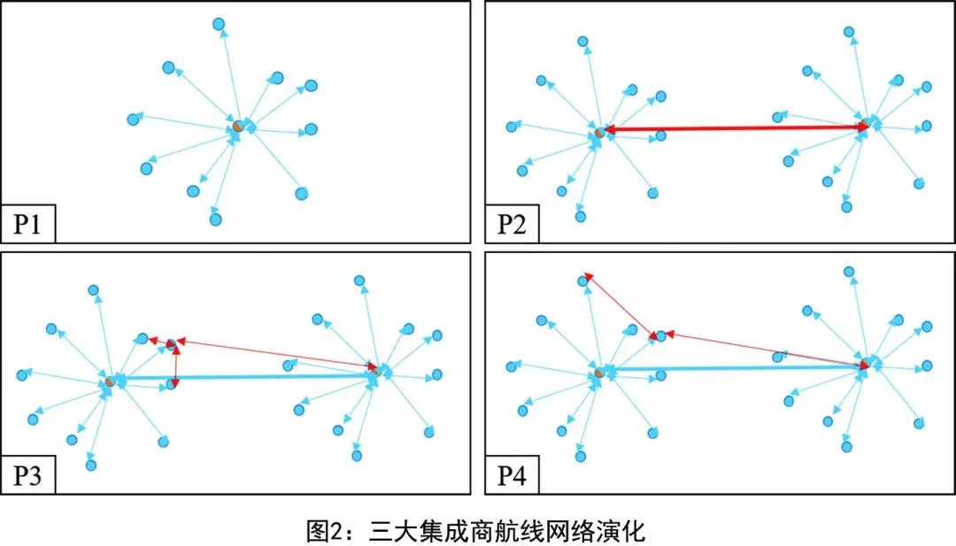 三大集成商航线网络演化