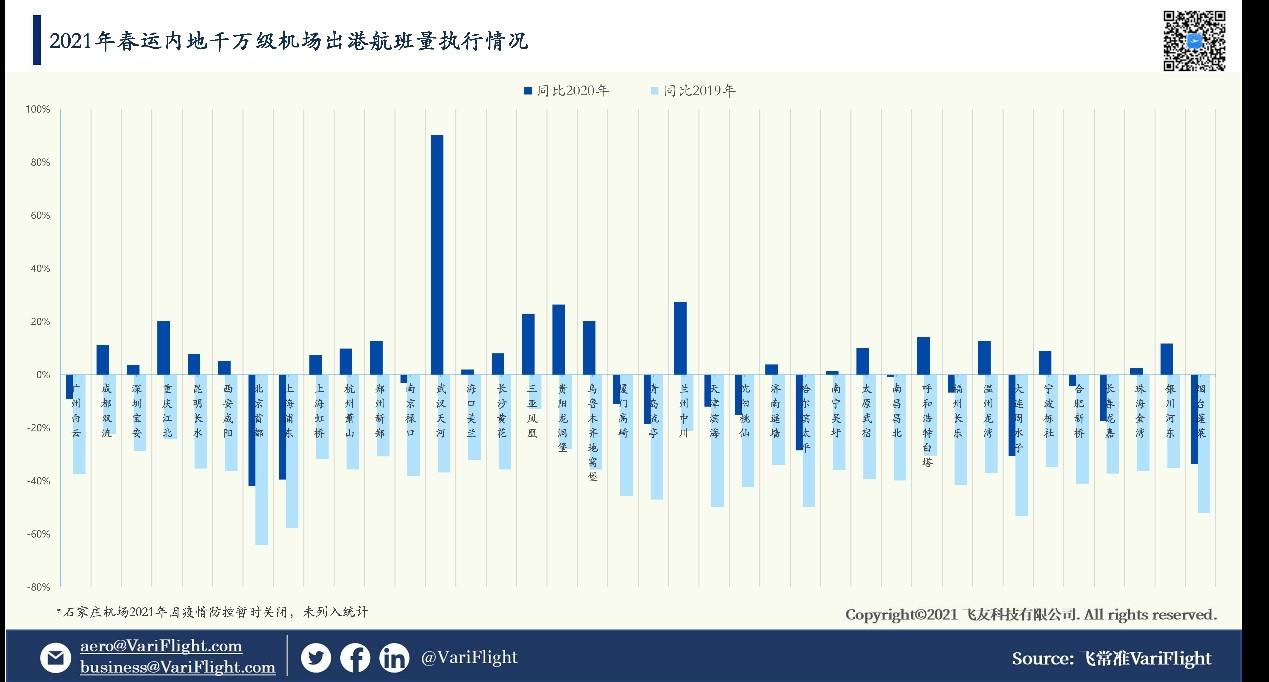 2021年春运期间国内千万级机场出航航班量与2020年/2019年同期对比