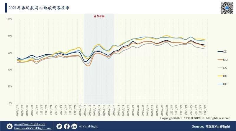 2021年春运国内航司内地航线客座率