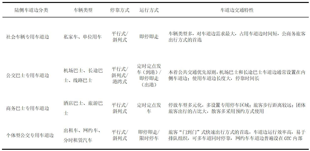 机场陆侧车道边的分类及其交通特性分析