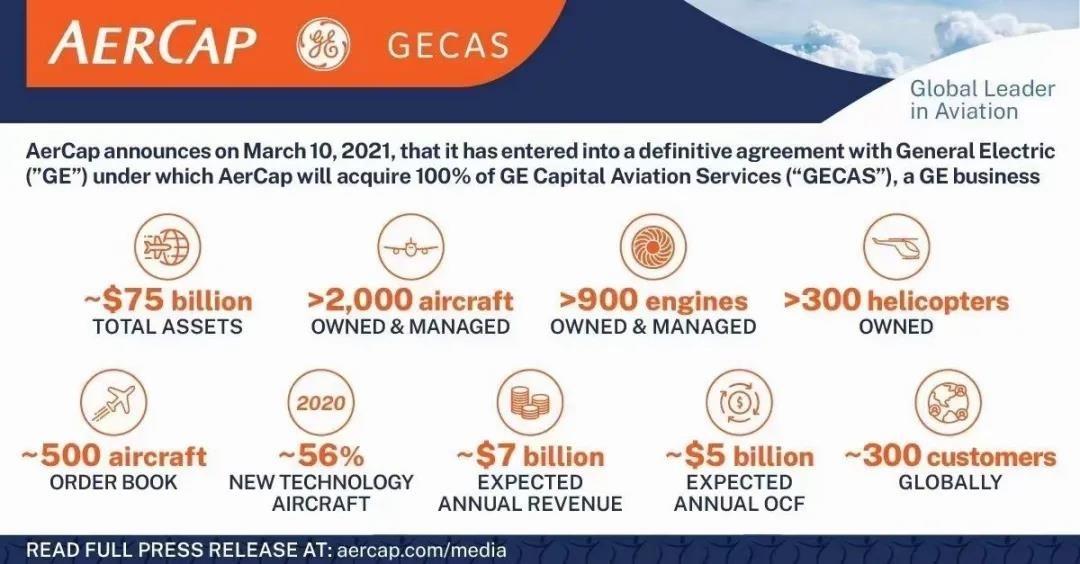 写于AerCap收购GECAS之际的租赁公司资产与机队观察