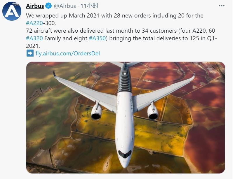 空客3月交付72架商用飞机 中国航司接收11架