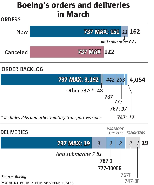 恢复势头良好!波音Q1交付77架飞机 737MAX占比超80%