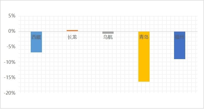 """图3:2019年""""10后""""航司收入利润率"""