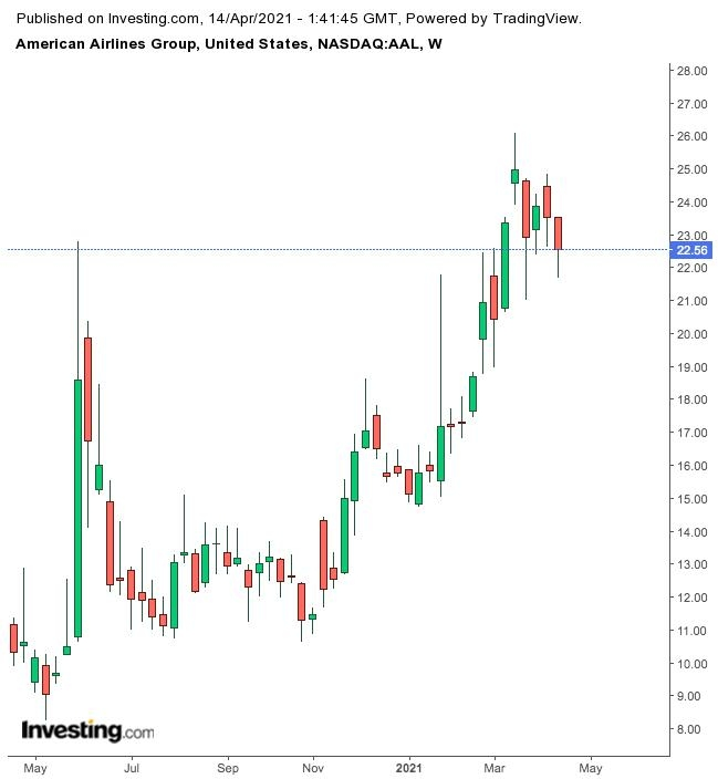 美国航空股价周线图