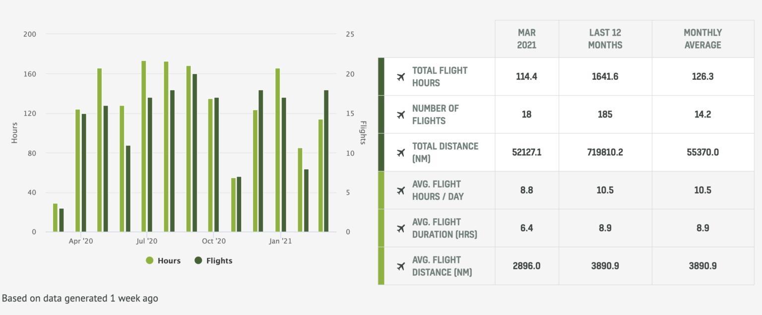 南航A380(注册号B-6136)的运行时间