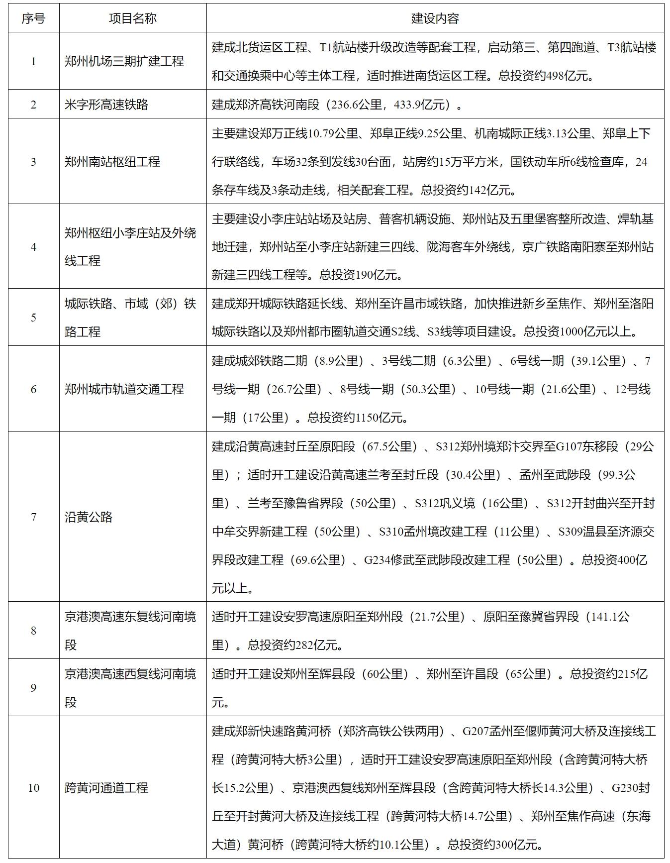 来源:河南发改委
