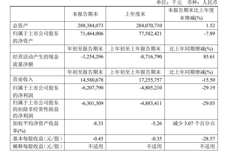 2021年第一季度,国航营业收入为145.81亿元