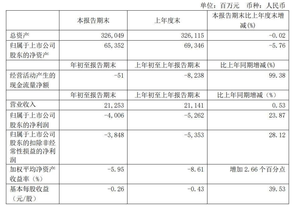 2021年第一季度,南航营业收入为212.53亿元