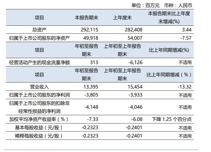 2021年第一季度,东航营业收入为133.95亿元