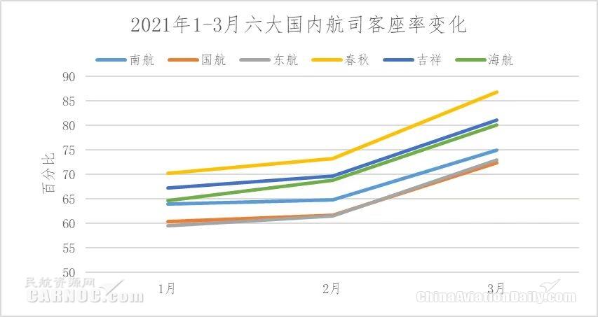2021年1-3月六大航司客座率变化        制图:民航资源网