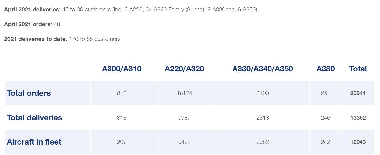 空客4月交付45架 这些航司接收新飞机