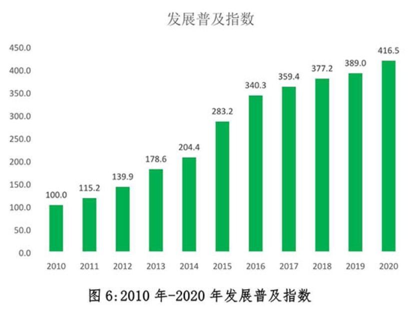 2020年中国快递发展指数报告