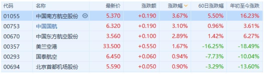 航空股全线上涨 国航南航涨超3%