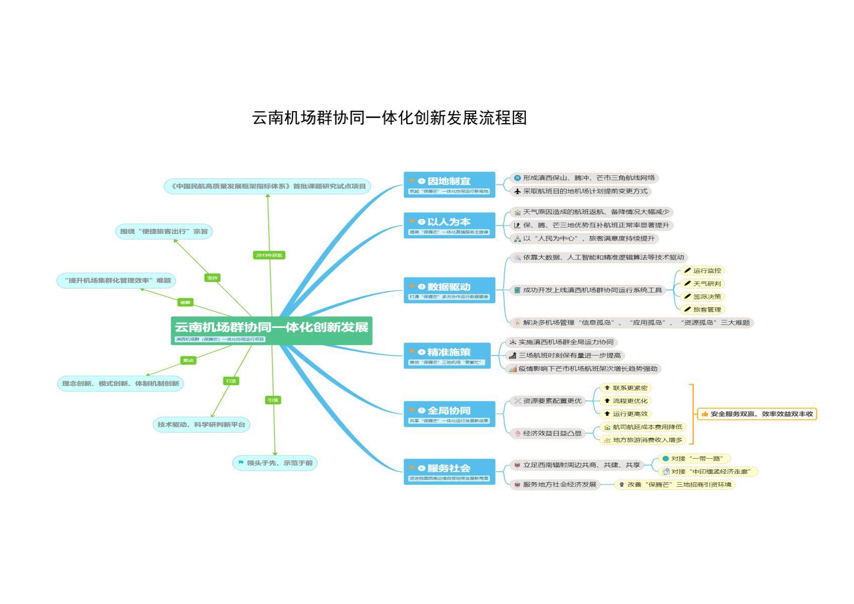 云南机场群协同一体化创新发展流程图