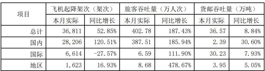 上海金沙app下载:5月旅客吞吐量同比增长187%