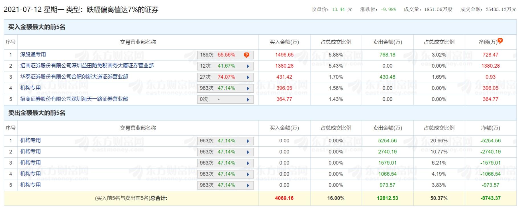 7月12日华夏航空股票交易情况