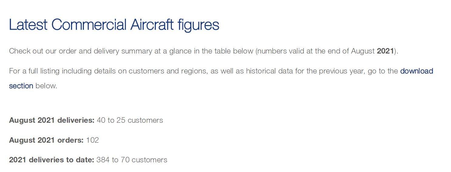 空客8月交付40架飞机 仅2架宽体机