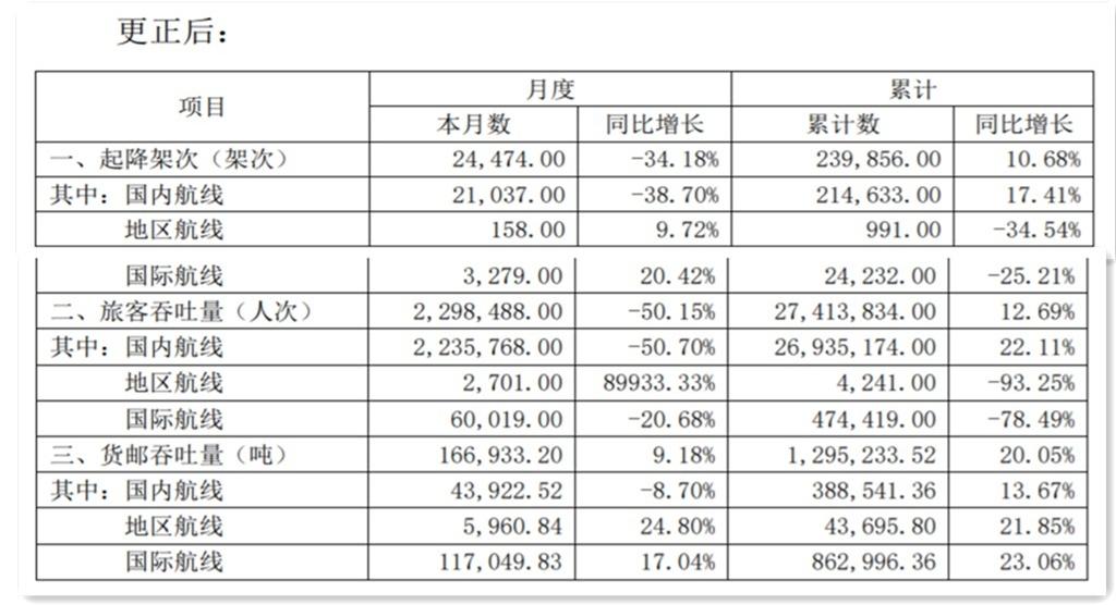 白云�C�霭l布���更正公告,8月旅客吞吐量同比下降50.15%-三字代�a<a href=http://www.tamilmedia24.com/ target=_blank class=infotextkey>查�</a>