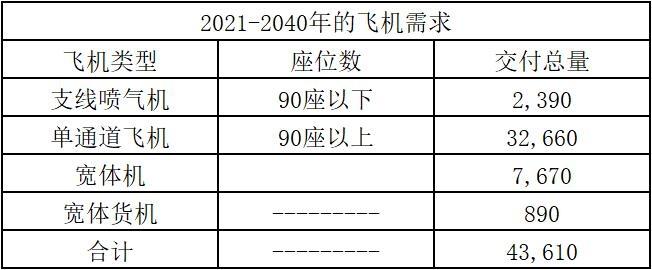 波音:未来20年全球需要超43500架新民用飞机