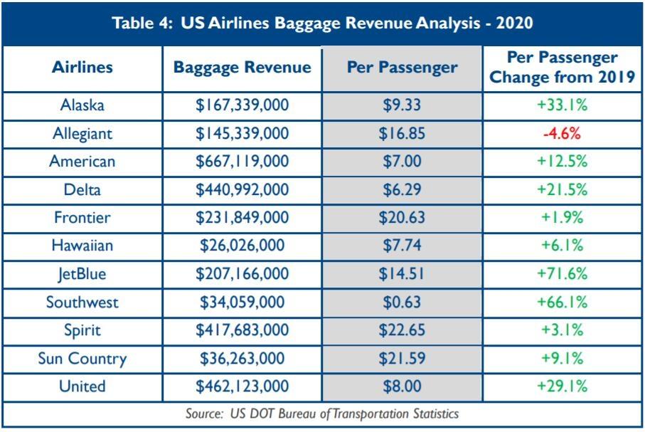 美国航司行李收入