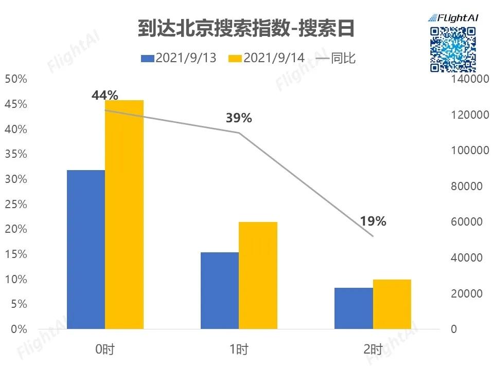 环球影城开园对北京民航市场的影响