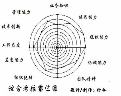 绩效考核雷达图
