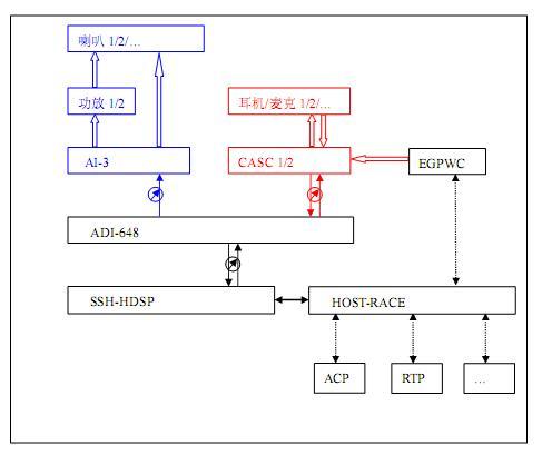 1        模拟信号:   上述简图只是简单的结构描述,有些具体的物理设