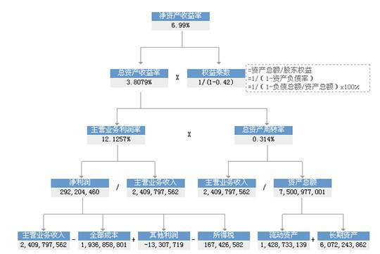 下面我们结合具体的事例采用因素分解法中的杜邦分析法以广州机场
