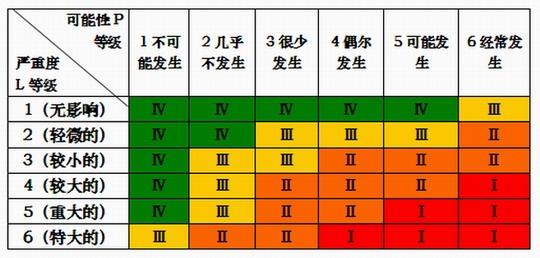 这样得到上海维修基地风险评估矩阵如下表