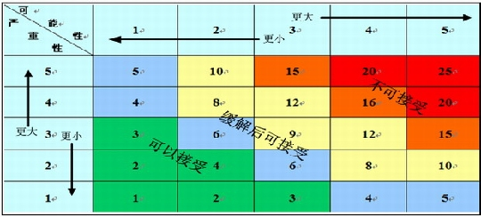 图表3:中货航风险矩阵