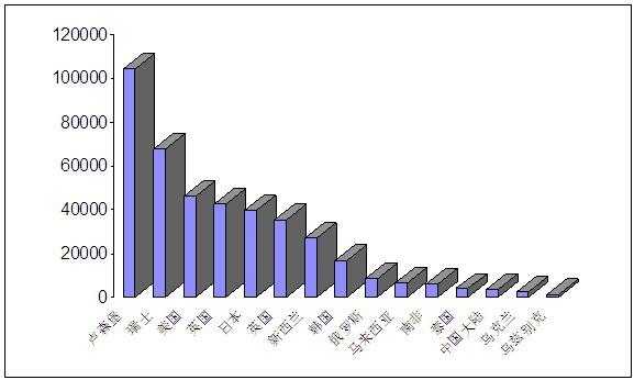 我国支线航空经济结构与市场发展战略探析