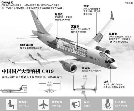 C919有望10年内替代千架客机 售500架即回本 - 电子四组 - 浦东电子四组