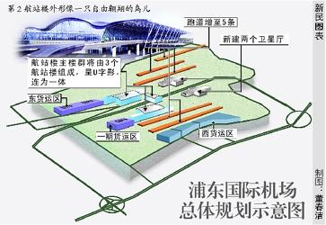 浦东机场新总体规划:5条平行跑道3个航站楼